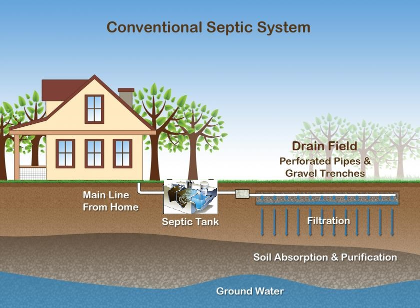 Septic And Well Inspections