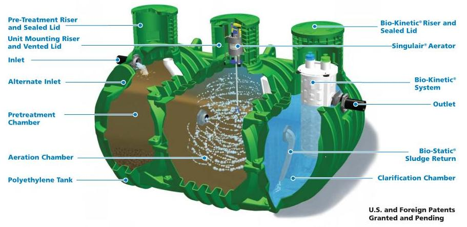 Saint Louis Septic Tanks